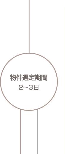 物件選定期間 2〜3日